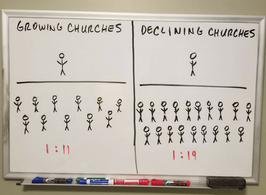church law ratios